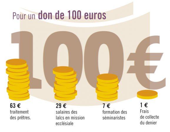 denier 100 euros